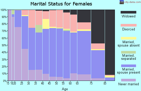 Zip code 82801 marital status for females