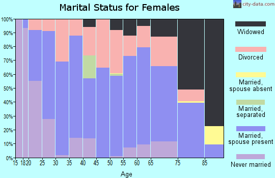Zip code 82930 marital status for females