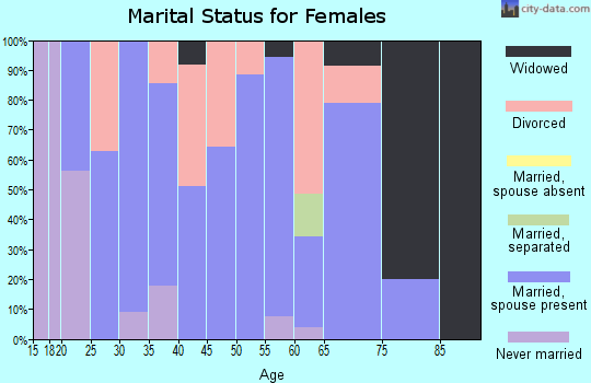 Zip code 82939 marital status for females