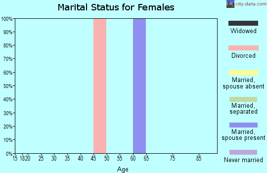 Zip code 82943 marital status for females