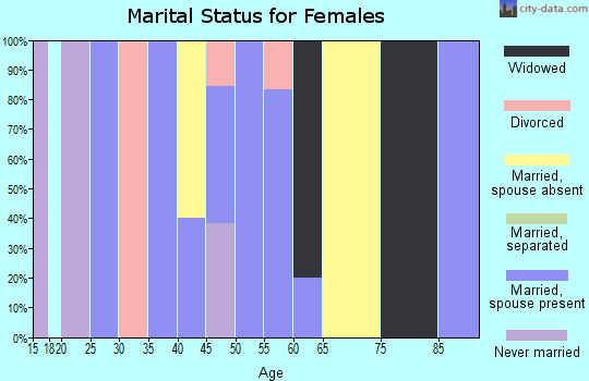 Zip code 82945 marital status for females