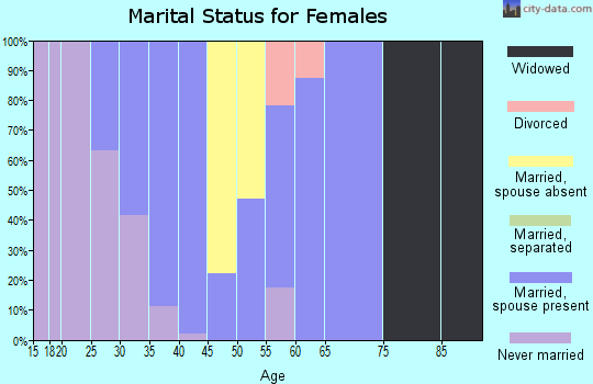 Zip code 83014 marital status for females
