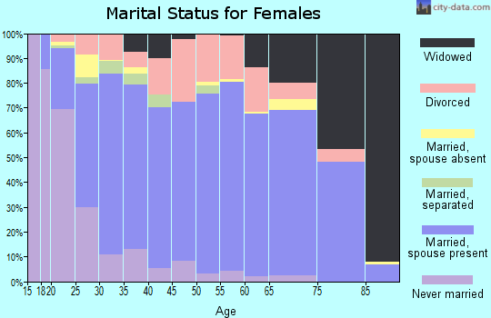 Zip code 83221 marital status for females