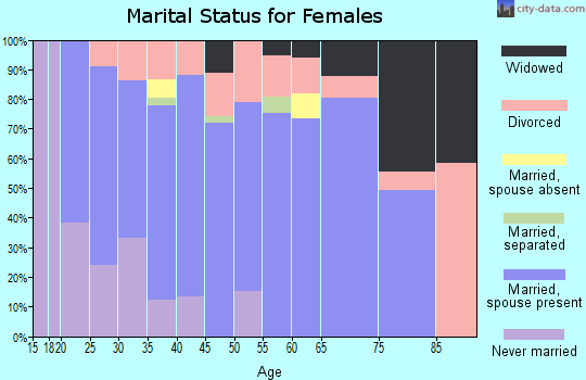Zip code 83274 marital status for females