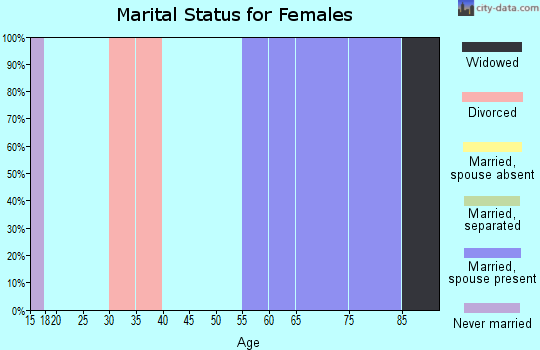 Zip code 83281 marital status for females