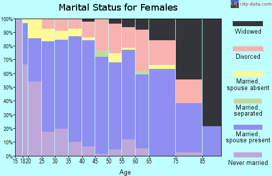 Zip code 83338 marital status for females