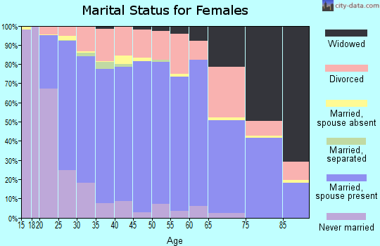 Zip code 83401 marital status for females