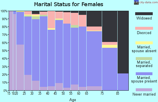 Zip code 83440 marital status for females
