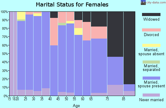 Zip code 83445 marital status for females