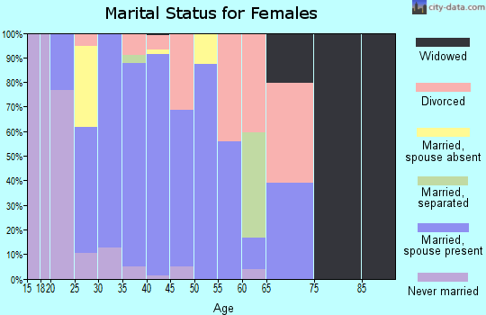 Zip code 83455 marital status for females