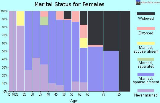 Zip code 83522 marital status for females