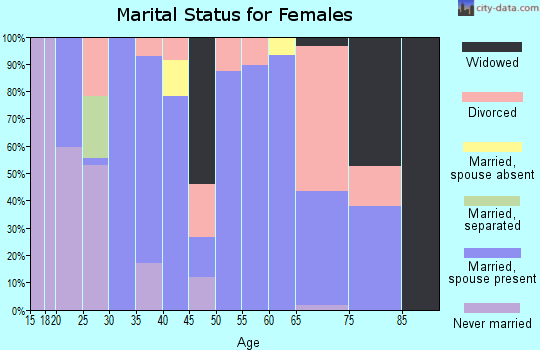 Zip code 83638 marital status for females