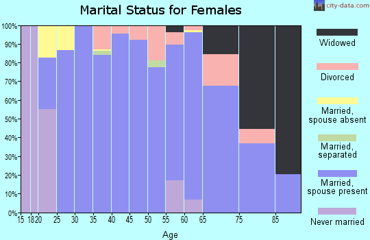Zip code 83641 marital status for females