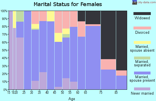 Zip code 83676 marital status for females