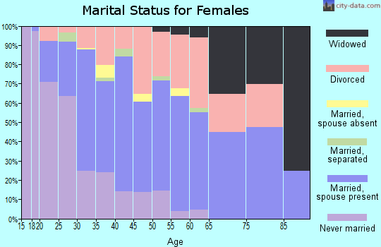 Zip code 83702 marital status for females