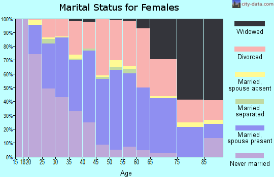 Zip code 83705 marital status for females