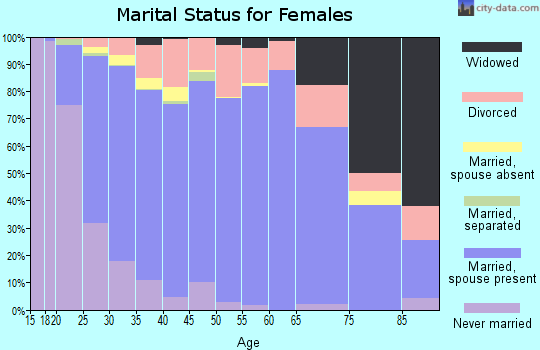 Zip code 83709 marital status for females