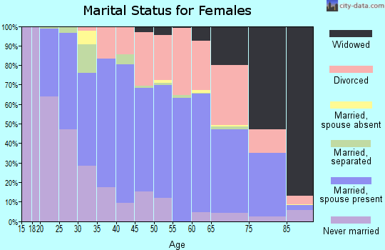 Zip code 83714 marital status for females