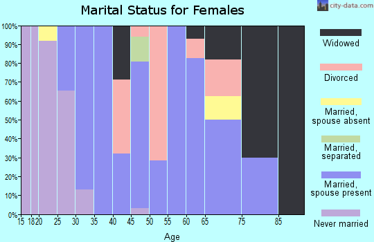 Zip code 83811 marital status for females