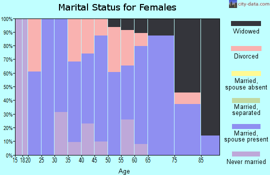 Zip code 83849 marital status for females