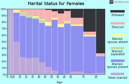 Zip code 84010 marital status for females