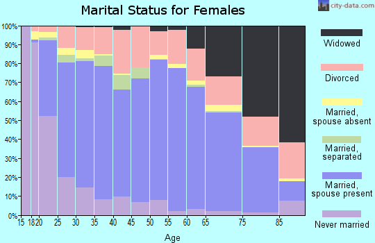 Zip code 84015 marital status for females
