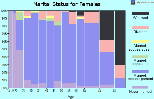 Zip code 84025 marital status for females