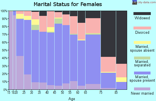 Zip code 84057 marital status for females