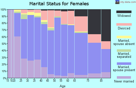 Zip code 84058 marital status for females