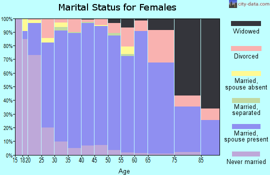 Zip code 84065 marital status for females