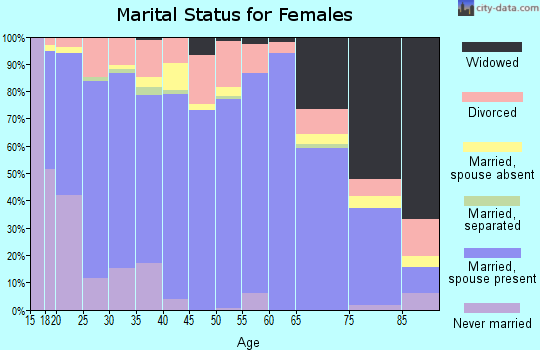 Zip code 84066 marital status for females