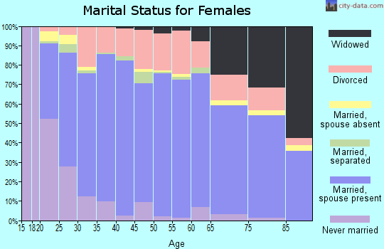 Zip code 84067 marital status for females