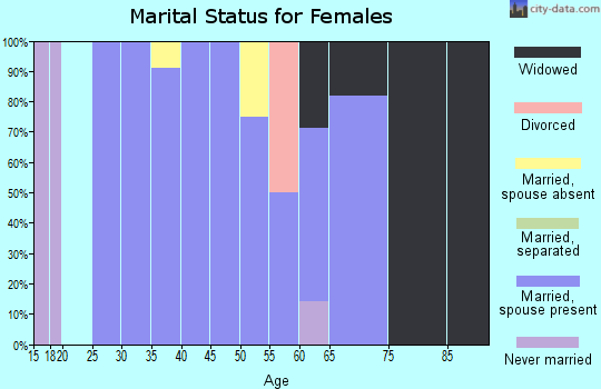 Zip code 84072 marital status for females