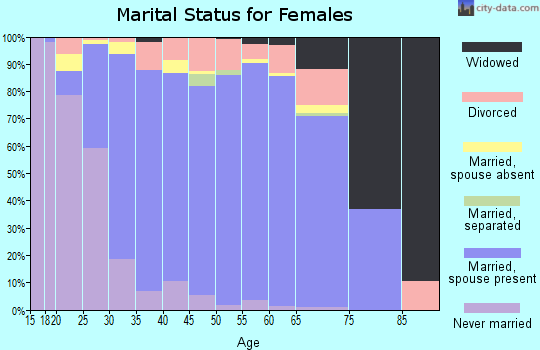 Zip code 84092 marital status for females