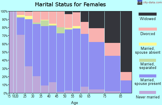 Zip code 84094 marital status for females