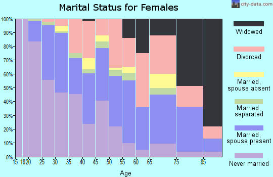 Zip code 84102 marital status for females