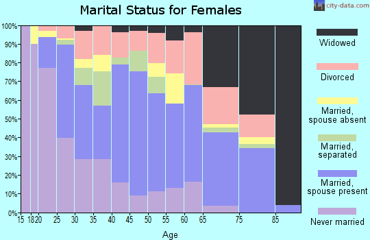 Zip code 84104 marital status for females