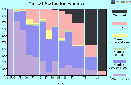 Zip code 84105 marital status for females