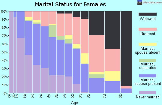 Zip code 84115 marital status for females