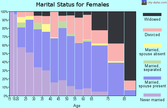 Zip code 84117 marital status for females