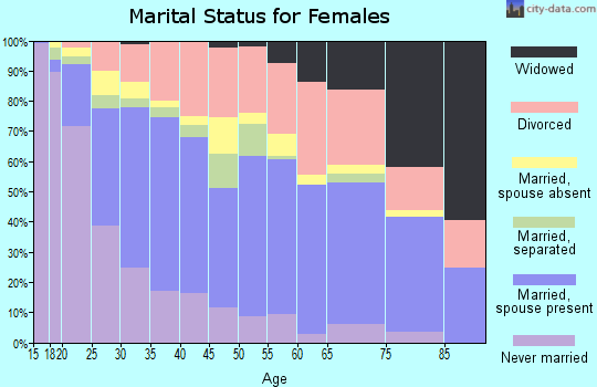 Zip code 84119 marital status for females