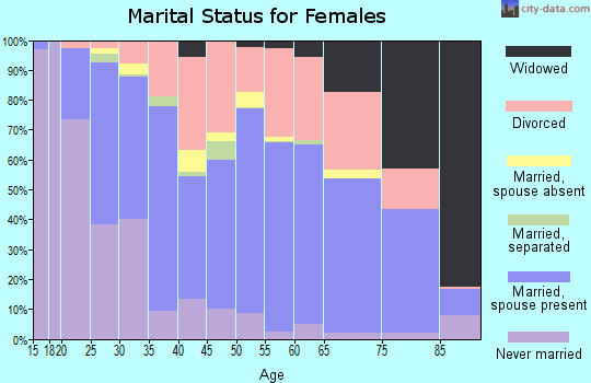Zip code 84123 marital status for females