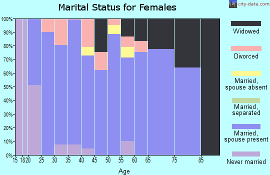Zip code 84315 marital status for females