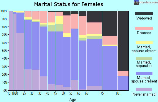 Zip code 84321 marital status for females
