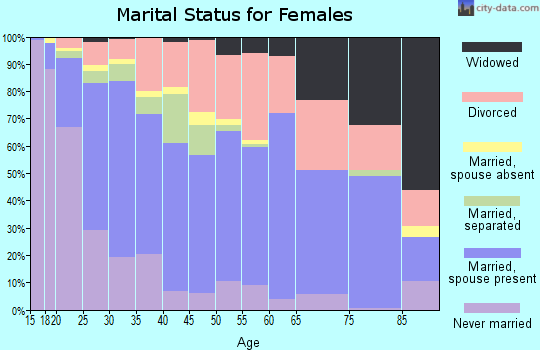 Zip code 84401 marital status for females