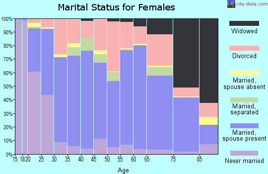 Zip code 84405 marital status for females
