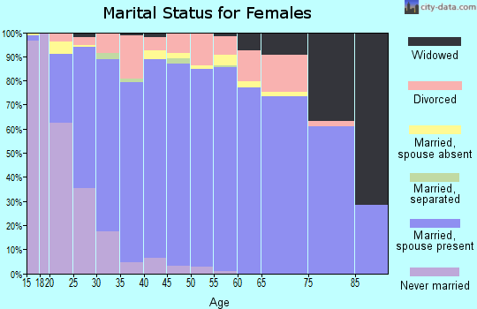 Zip code 84414 marital status for females