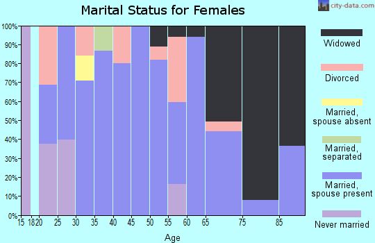 Zip code 84513 marital status for females