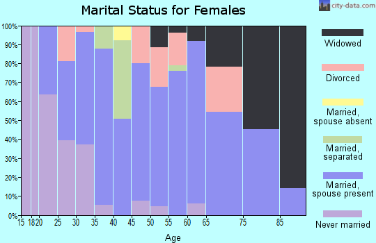 Zip code 84526 marital status for females