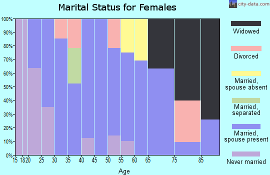 Zip code 84622 marital status for females